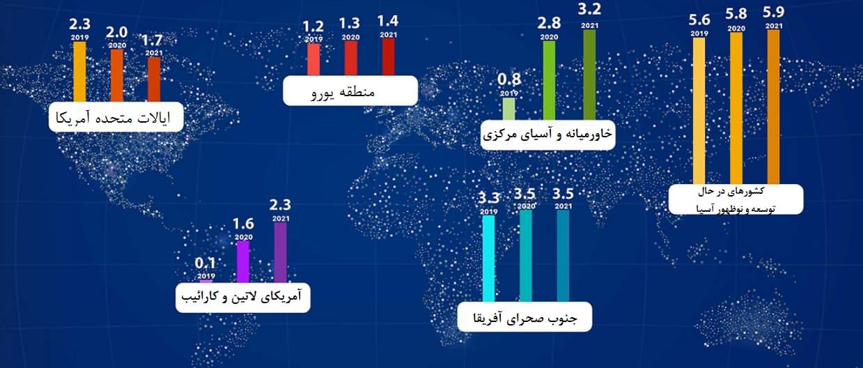 رشد اقتصادی مناطق مختلف جهان در سال ۲۰۲۰ چقدر است؟